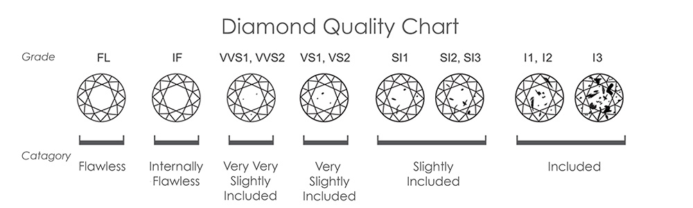 Clarity Diamonds Chart  CityEsporaCo